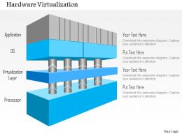 0115 4 Layers Of Hardware Virtualization Application Os Hypervisor And Cpu Ppt Slide