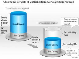 0115 Advantages Benefits Of Virtualization Over Allocation Reduced Ppt Slide