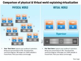0115 Comparision Of Physical And Virtual World Explaning Virtualization Ppt Slide
