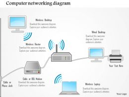 0115 Computer Networking Diagram Showing Wireless And Wired Computers Ppt Slide