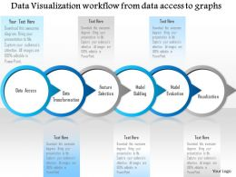 0115 Data Visualization Workflow From Data Access To Graphs Ppt Slide
