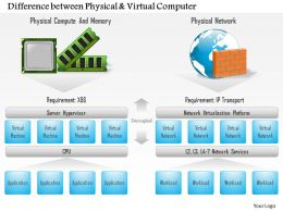 0115 Difference Between Physical And Virtual Computer Ppt Slide