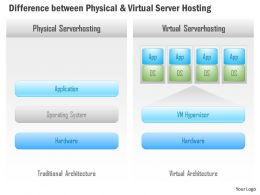 0115 Difference Between Physical And Virtual Server Hosting Ppt Slide
