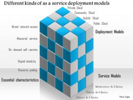 0115 Different Kinds Of As A Service Deployment Models Ppt Slide