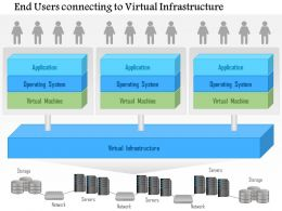0115 End Users Connecting To A Virtual Infrastructure Ppt Slide