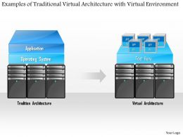 0115 Examples Of Traditional Virtual Architecture With Virtualized Environment Ppt Slide