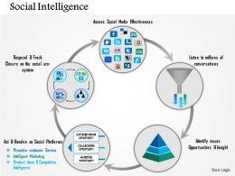 0115 Five Staged Social Intelligence Circle Diagram Presentation Template
