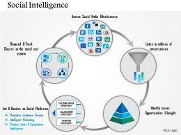 0115_five_staged_social_intelligence_circle_diagram_presentation_template_Slide01