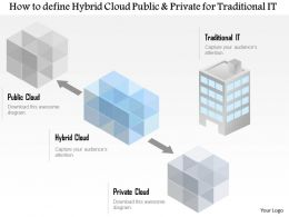 0115 How To Define A Hybrid Cloud Public And Private For Traditional It Ppt Slide