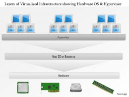 0115 Layers Of A Virtualized Infrastructure Showing Hardware Os And Hypervisor Ppt Slide