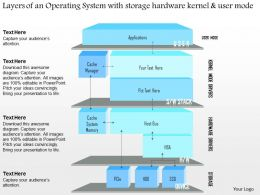 0115 Layers Of An Operating System With Storage Hardware Kernel And User Mode Ppt Slide