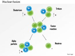 0115 Nuclear Fusion With Deuterium Tritium Alpha Particle And Neutron Showing Reaction Ppt Slide