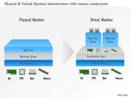 0115 Physical And Virtual Machine Infrastructure With Various Components Ppt Slide
