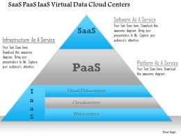 0115 Saas Paas Iaas Virtual Data Cloud Centers Ppt Slide