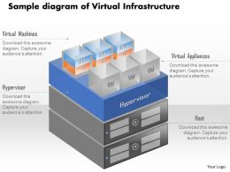 0115 Sample Diagram Of Virtual Infrastructure With Vms Running On Hardware Ppt Slide