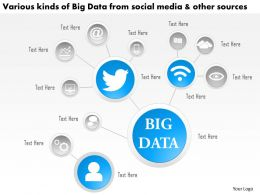 0115 Various Kinds Of Big Data From Social Media And Other Sources Ppt Slide