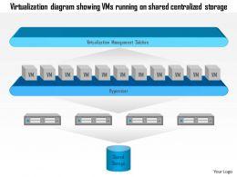 0115_virtualization_diagram_showing_vms_running_on_shared_centralized_storage_ppt_slide_Slide01