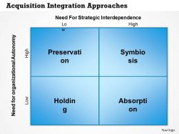 0314 Acquisition Integration Approaches Powerpoint Presentation