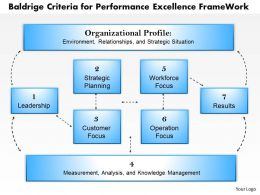 0314 Baldrige Criteria for Performance Excellence Frame Work Powerpoint Presentation
