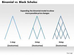 0314 Binomial Vs Black scholes Powerpoint Presentation