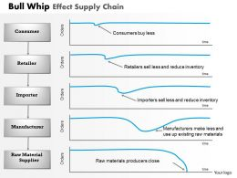 0314 Bull Whip Effect Supply Chain Powerpoint Presentation