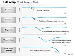 0314_bull_whip_effect_supply_chain_powerpoint_presentation_Slide01