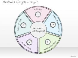 0314 Business Ppt diagram 5 Stages Of Product Lifecycle Powerpoint Template