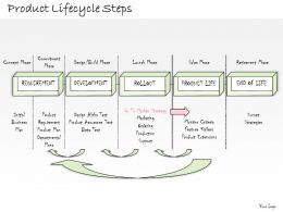 0314 Business Ppt Diagram Steps Of Product Lifecycle Powerpoint Template