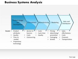 0314 Business Systems Analysis Powerpoint Presentation