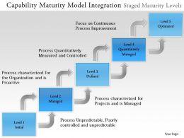 0314 Capability Maturity Model Integration Powerpoint Presentation