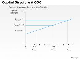 0314 Capital Structure and Coc Powerpoint Presentation