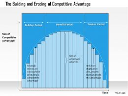 0314 Competitive Advantage Powerpoint Presentation 2