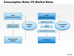0314 Consumption Betas VS Market Betas Powerpoint Presentation