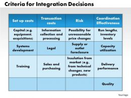 0314 Criteria For Integration Decisions Powerpoint Presentation