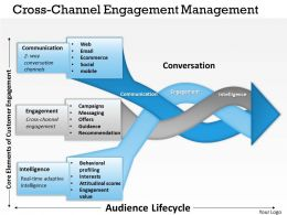 0314 Cross Channel Engagement Management Powerpoint Presentation