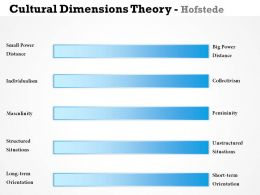 0314 Cultural Dimensions Theory Hofstede Powerpoint Presentation