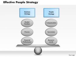 0314 Effective People Strategy Powerpoint Presentation