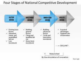 0314 Four Stages of National Competitive Development Powerpoint Presentation