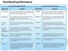 0314 Functional performance Powerpoint Presentation