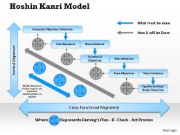 0314 Hoshin Kanri Model Powerpoint Presentation