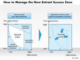 0314 How to Manage the New Entrant Success Zone Powerpoint Presentation