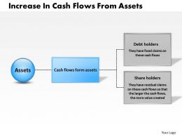 0314 Increase In Cash Flows From Assets Powerpoint Presentation