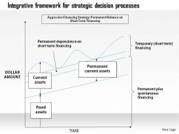 0314 Integrative framework for strategic decision processes Powerpoint Presentation