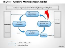 0314 Iso 9001 Quality Management Model Powerpoint Presentation