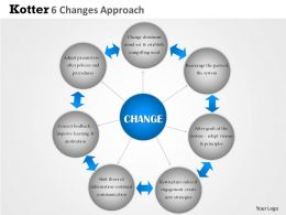 0314 Kotter 6 Changes approach Powerpoint Presentation