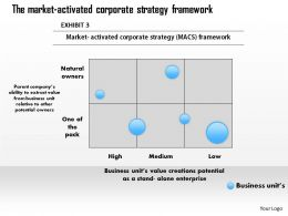0314 Macs The market activated corporate strategy Framework Powerpoint Presentation
