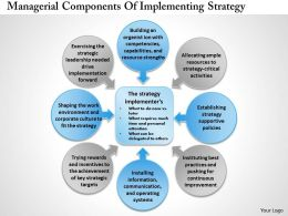 0314 Managerial Components Of Implementing Strategy Powerpoint Presentation
