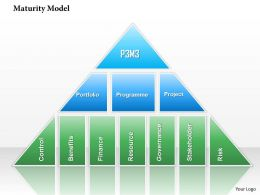 0314 Maturity Model Powerpoint Presentation