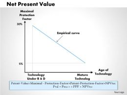 0314 Maximal Value Protection Factor Powerpoint Presentation