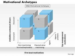 0314 Motivational Archetypes Powerpoint Presentation